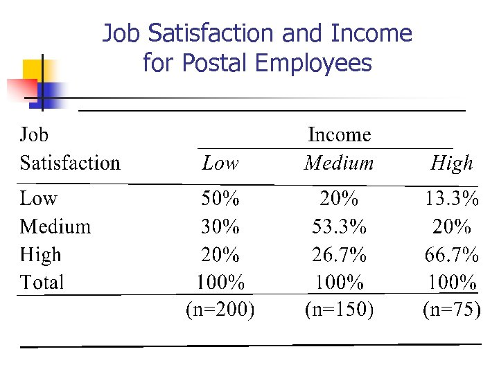 Job Satisfaction and Income for Postal Employees