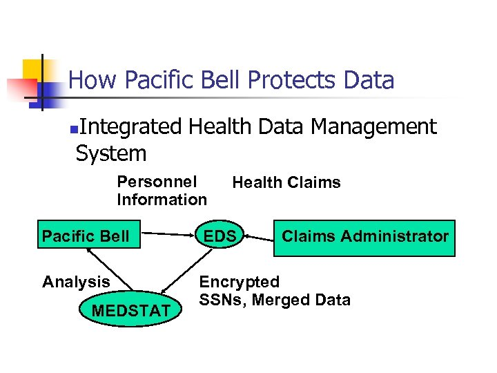 How Pacific Bell Protects Data Integrated Health Data Management System n Personnel Information Health