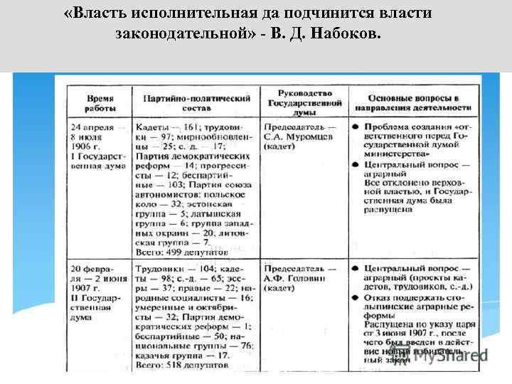 «Власть исполнительная да подчинится власти законодательной» - В. Д. Набоков.