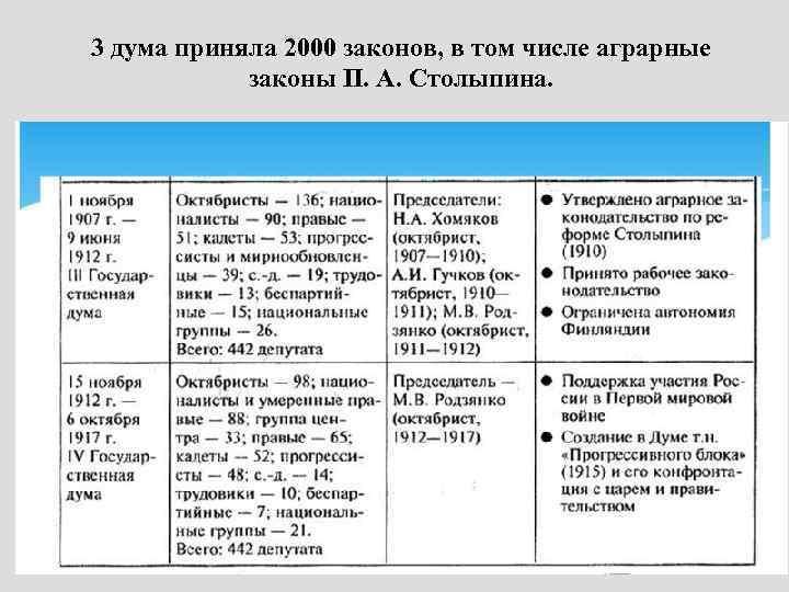 3 дума приняла 2000 законов, в том числе аграрные законы П. А. Столыпина.