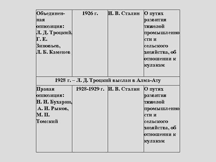 Объединенная оппозиция: Л. Д. Троцкий, Г. Е. Зиновьев, Л. Б. Каменев 1926 г. И.
