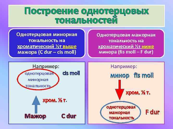 Построение однотерцовых тональностей Однотерцовая минорная тональность на хроматический ½т выше мажора (C dur –