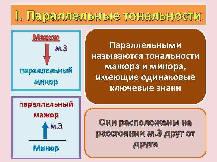 I. Параллельные тональности Мажор м. 3 параллельный минор параллельный мажор м. 3 _____ Минор
