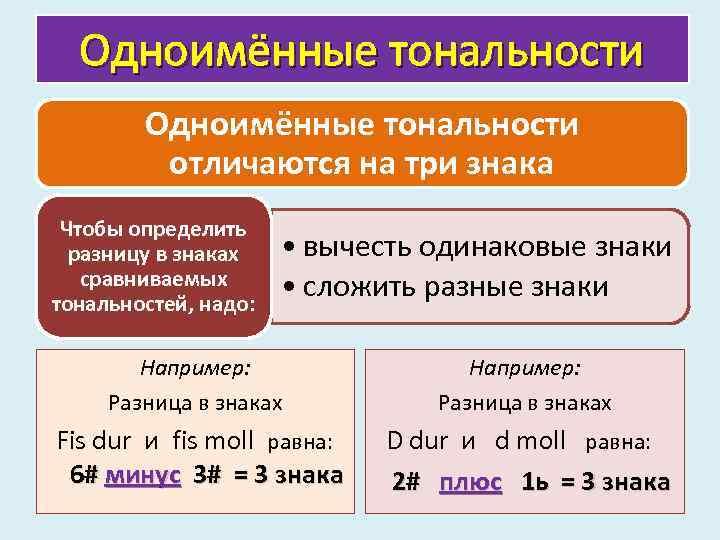 Одноимённые тональности отличаются на три знака Чтобы определить разницу в знаках сравниваемых тональностей, надо:
