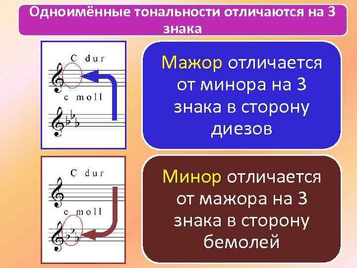 Одноимённые тональности отличаются на 3 знака Мажор отличается от минора на 3 знака в