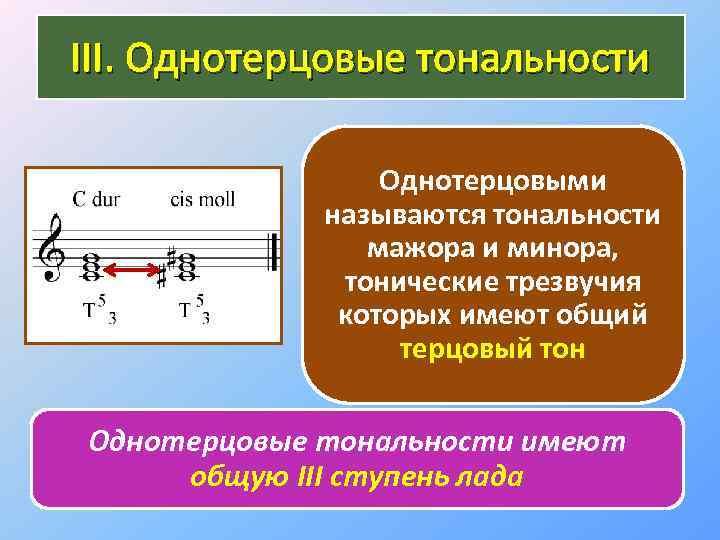 III. Однотерцовые тональности Однотерцовыми называются тональности мажора и минора, тонические трезвучия которых имеют общий