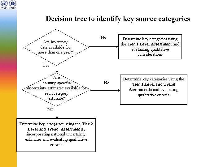 Decision tree to identify key source categories Are inventory data available for more than