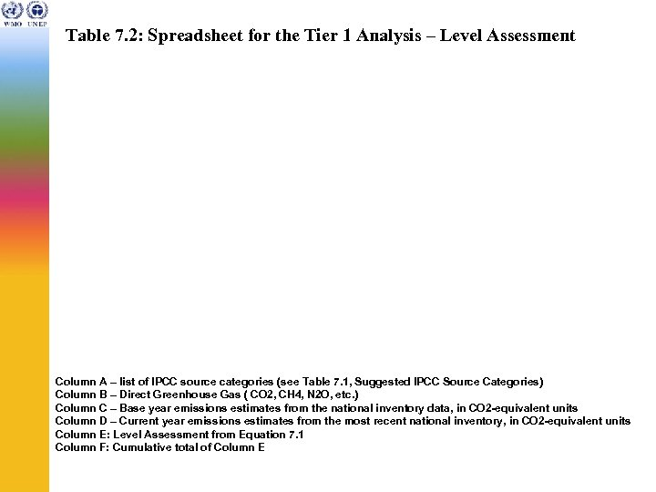 Table 7. 2: Spreadsheet for the Tier 1 Analysis – Level Assessment Column A