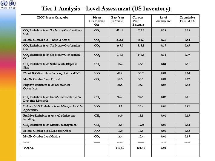 Tier 1 Analysis – Level Assessment (US Inventory) IPCC Source Categories Direct Greenhouse Gas