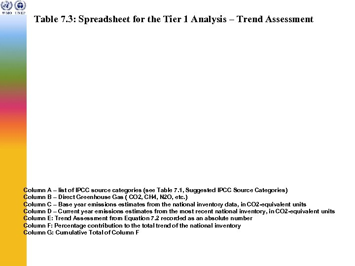 Table 7. 3: Spreadsheet for the Tier 1 Analysis – Trend Assessment Column A
