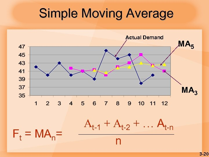 Simple Moving Average Actual Demand MA 5 MA 3 Ft = MAn= At-1 +