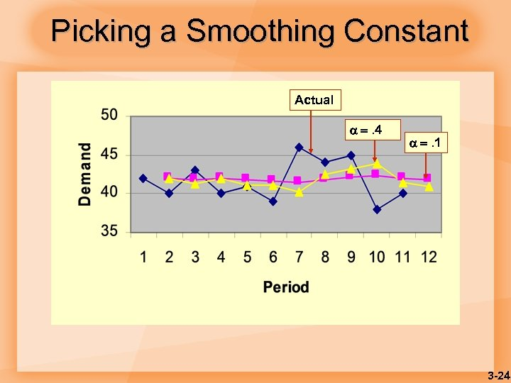 Picking a Smoothing Constant Actual . 4 . 1 3 -24