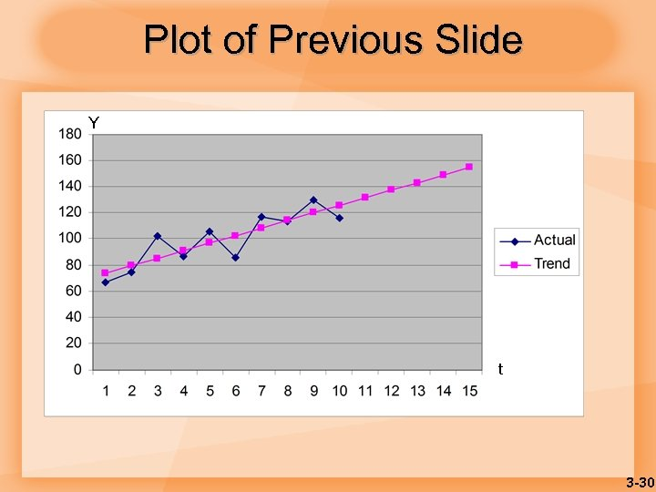 Plot of Previous Slide Y t 3 -30