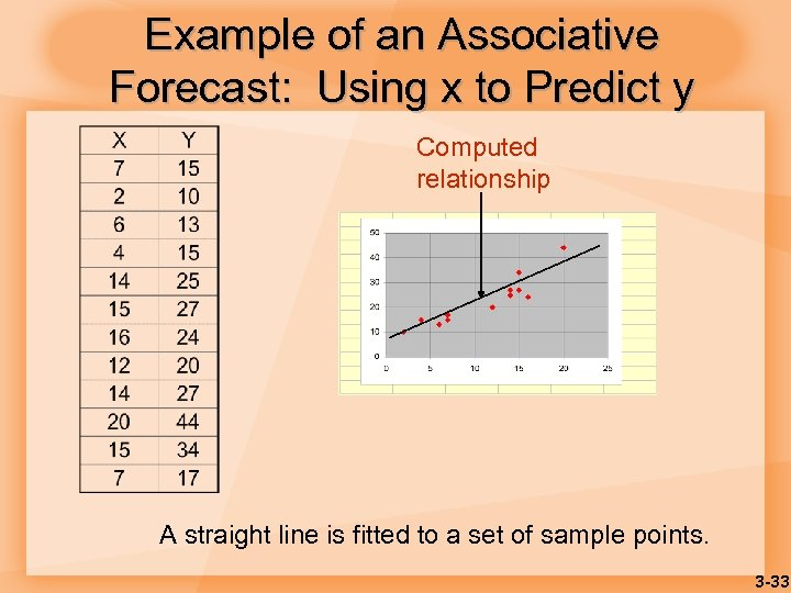 Example of an Associative Forecast: Using x to Predict y Computed relationship A straight
