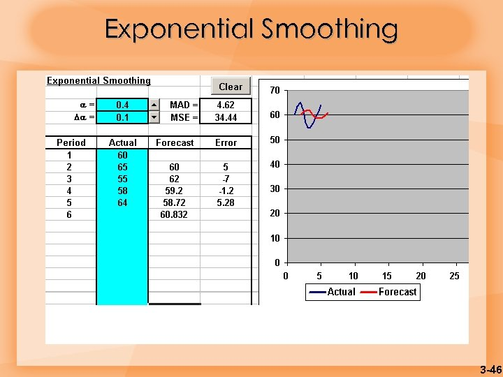Exponential Smoothing 3 -46