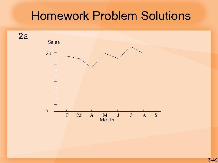 Homework Problem Solutions 2 a Sales 20 0 F M A M Month J