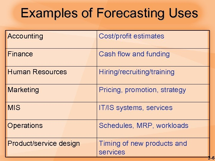 Examples of Forecasting Uses Accounting Cost/profit estimates Finance Cash flow and funding Human Resources