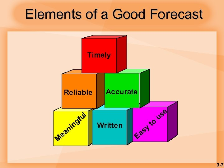 Elements of a Good Forecast Timely Reliable ul M e gf in an Accurate