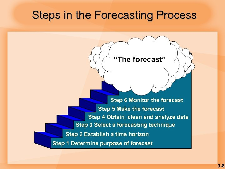 """Steps in the Forecasting Process """"The forecast"""" Step 6 Monitor the forecast Step 5"""