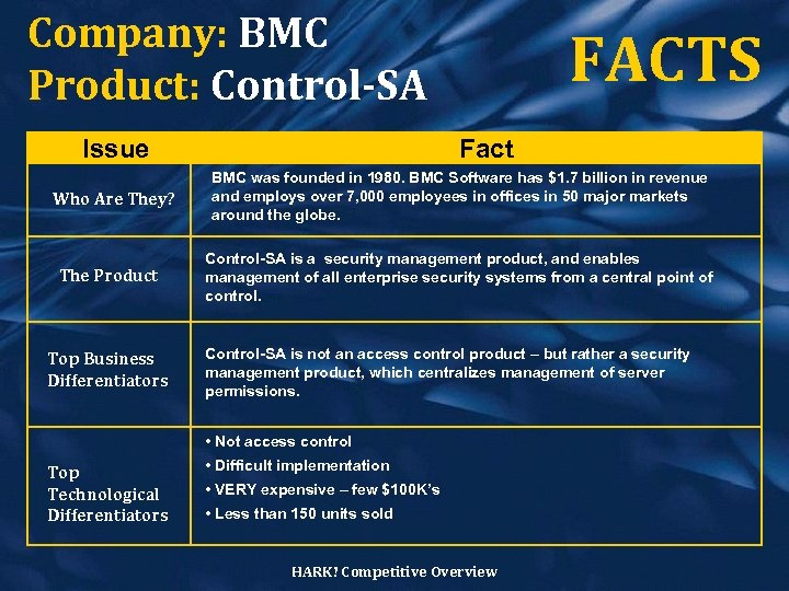 Company: BMC Product: Control-SA Issue Who Are They? The Product Top Business Differentiators FACTS