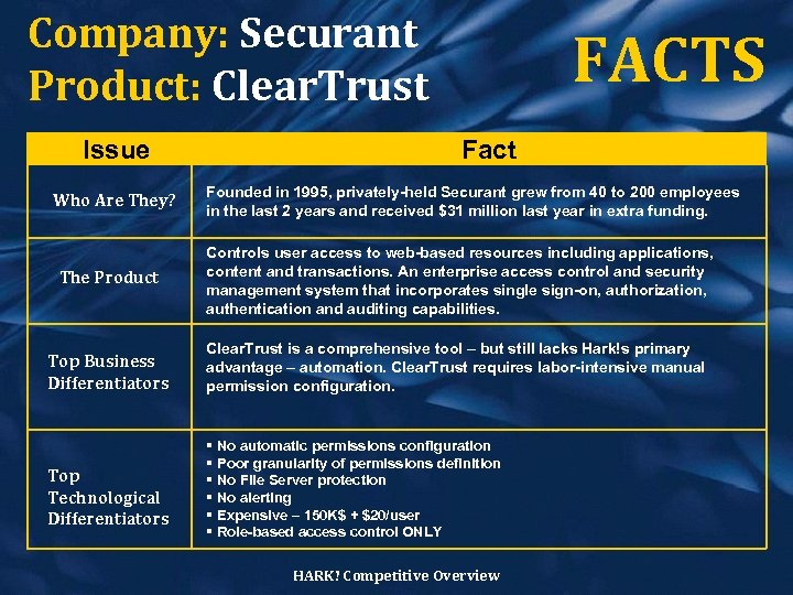 Company: Securant Product: Clear. Trust Issue Who Are They? FACTS Fact Founded in 1995,