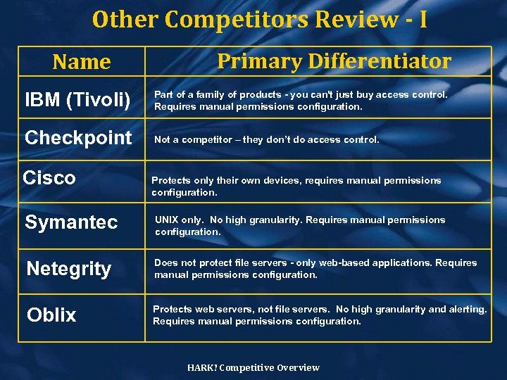 Other Competitors Review - I Name Primary Differentiator IBM (Tivoli) Part of a family