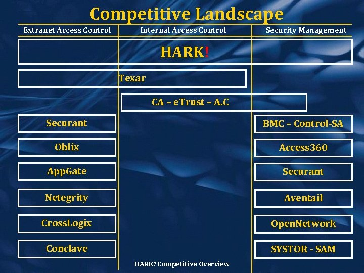 Competitive Landscape Extranet Access Control Internal Access Control Security Management HARK! Texar CA –