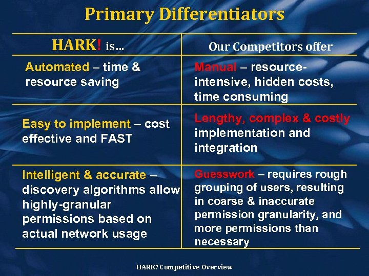 Primary Differentiators HARK! is… Our Competitors offer Automated – time & resource saving Manual
