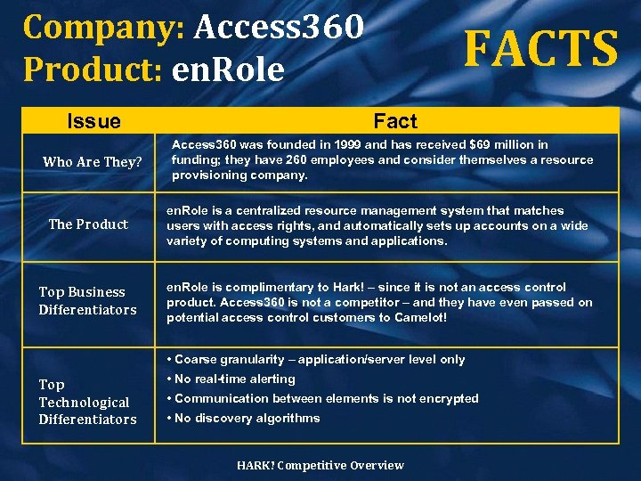 Company: Access 360 Product: en. Role Issue Who Are They? FACTS Fact Access 360