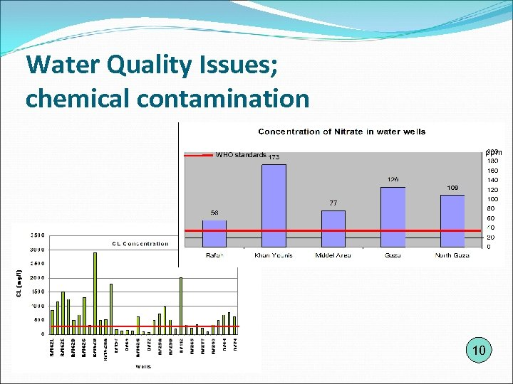 Water Quality Issues; chemical contamination WHO standards ppm 10