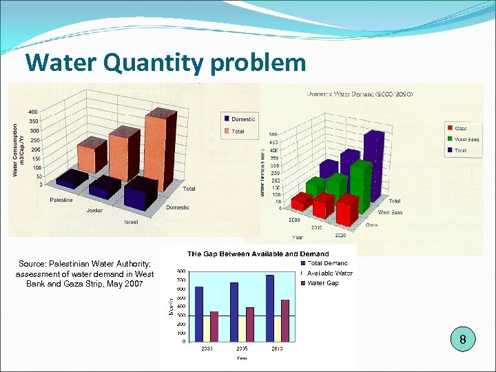 Water Quantity problem Source: Palestinian Water Authority; assessment of water demand in West Bank
