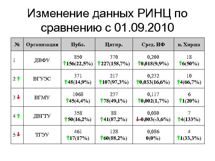 Изменение данных РИНЦ по сравнению с 01. 09. 2010 № Организация Публ. Цитир. Сред.