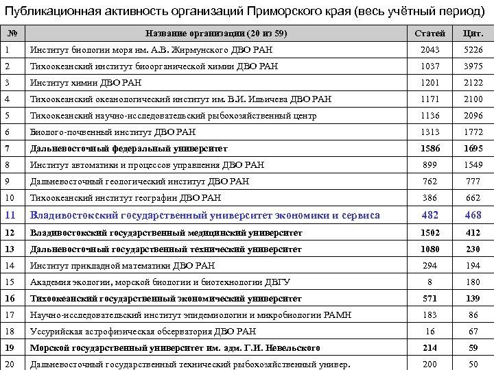 Публикационная активность организаций Приморского края (весь учётный период) № Название организации (20 из 59)