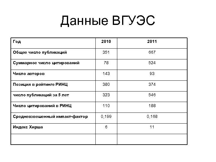 Данные ВГУЭС Год 2010 2011 Общее число публикаций 351 667 Суммарное число цитирований 78
