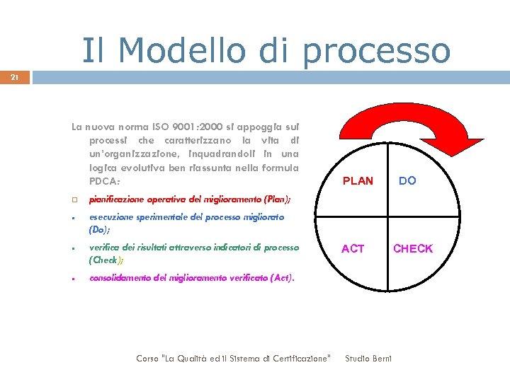 Il Modello di processo 21 La nuova norma ISO 9001: 2000 si appoggia sui
