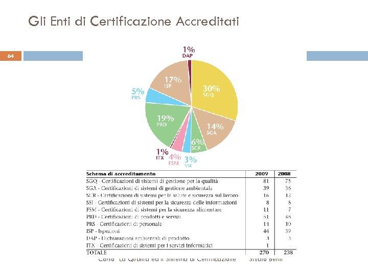 Gli Enti di Certificazione Accreditati 64 Corso