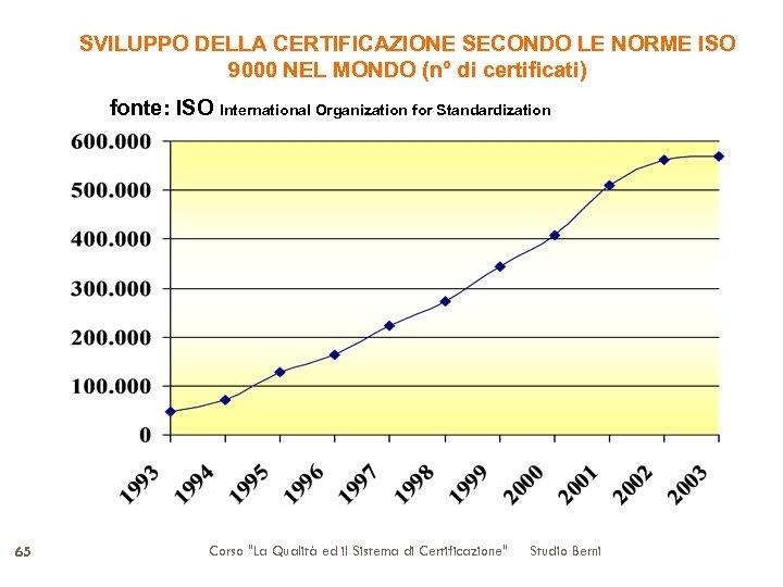 SVILUPPO DELLA CERTIFICAZIONE SECONDO LE NORME ISO 9000 NEL MONDO (n° di certificati) fonte:
