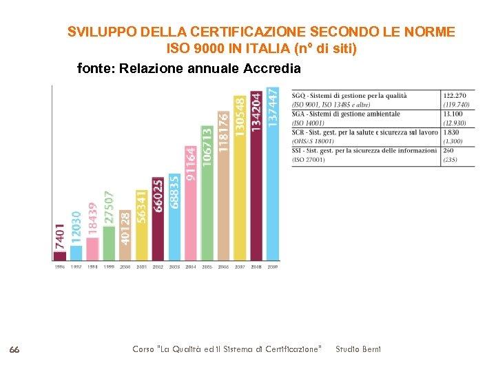 SVILUPPO DELLA CERTIFICAZIONE SECONDO LE NORME ISO 9000 IN ITALIA (n° di siti) fonte: