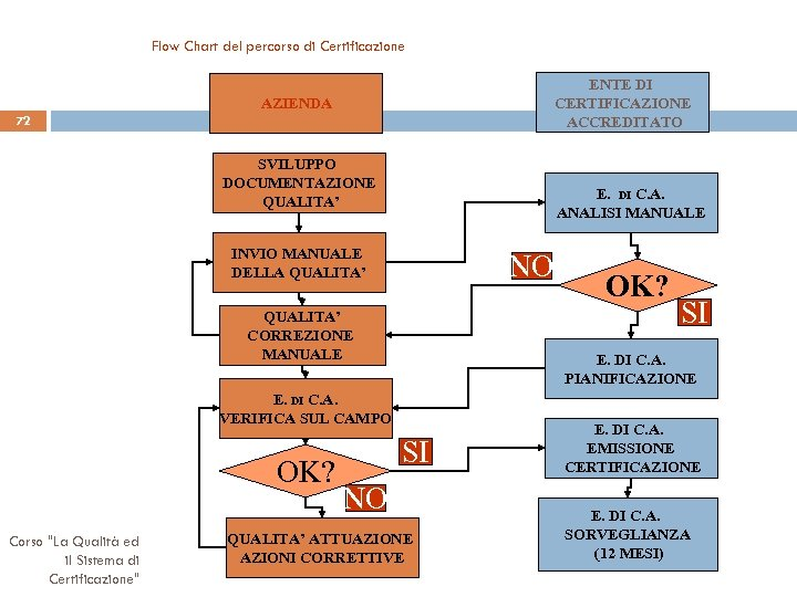 Flow Chart del percorso di Certificazione ENTE DI CERTIFICAZIONE ACCREDITATO AZIENDA 72 SVILUPPO DOCUMENTAZIONE