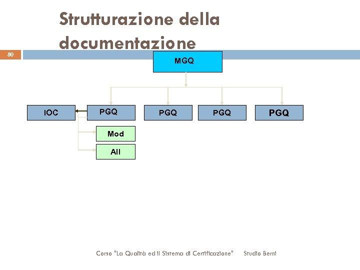 Strutturazione della documentazione 80 MGQ IOC PGQ PGQ Mod All Corso