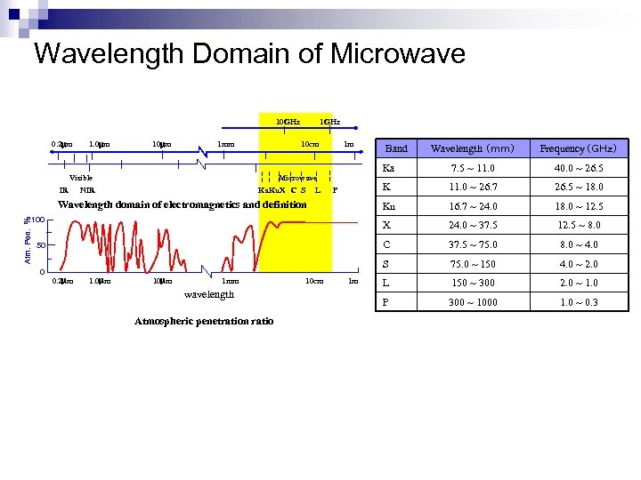 Wavelength Domain of Microwave 10 GHz 0. 2 mm 1. 0 mm 1 mm