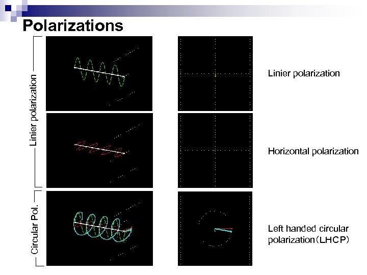 Circular Pol. Linier polarization Polarizations Linier polarization Horizontal polarization Left handed circular polarization(LHCP)