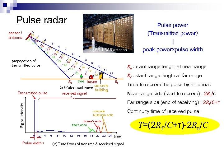 Pulse radar 0 22 1 20 21 18 2 19 20 17 18 16