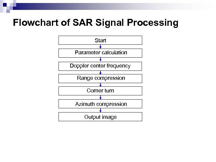 Flowchart of SAR Signal Processing Start Parameter calculation Doppler center frequency Range compression Corner