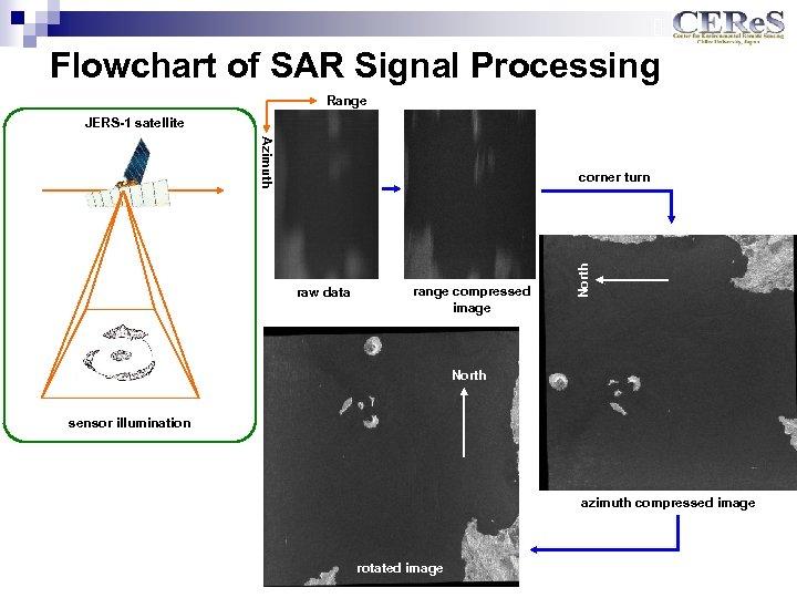 Flowchart of SAR Signal Processing Range JERS-1 satellite Azimuth raw data range compressed image
