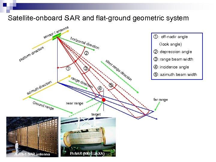 Satellite-onboard SAR and flat-ground geometric system a enn sen rm tfo e dir so