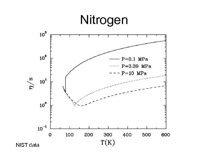 Nitrogen NIST data