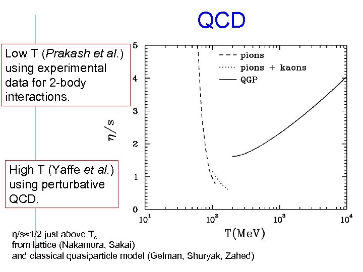 QCD Low T (Prakash et al. ) using experimental data for 2 -body interactions.