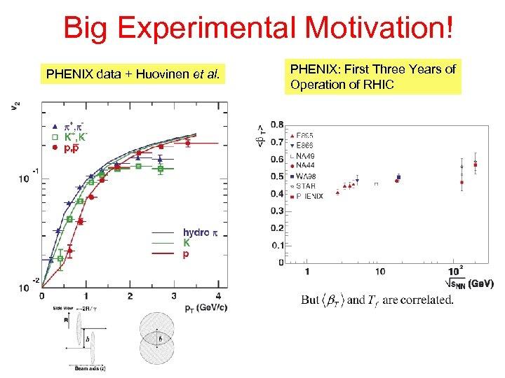 Big Experimental Motivation! PHENIX data + Huovinen et al. PHENIX: First Three Years of