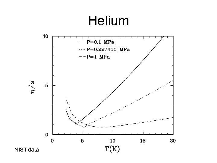 Helium NIST data